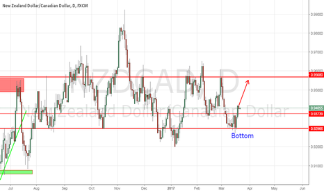 NZDCAD: NZDCAD good for long