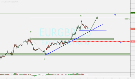 EURGBP: EURGBP....looking for good bullish candle over the support