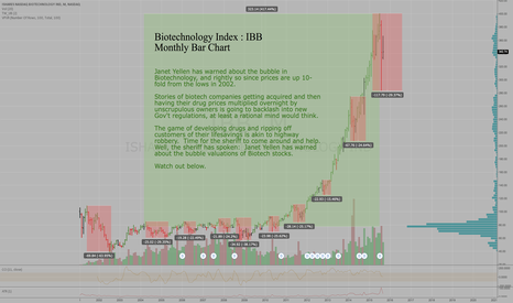 IBB: Biotech Bubble Chart - IBB - Monthly