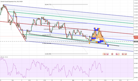 GBPJPY: Possible Bat or Butterfly