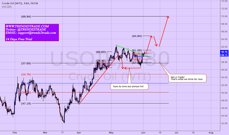 USOIL: Looks very promising Us Crude Oil Long.