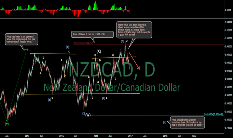 NZDCAD: Kiwi/Loonie Outlook into the new year! Combo correction?