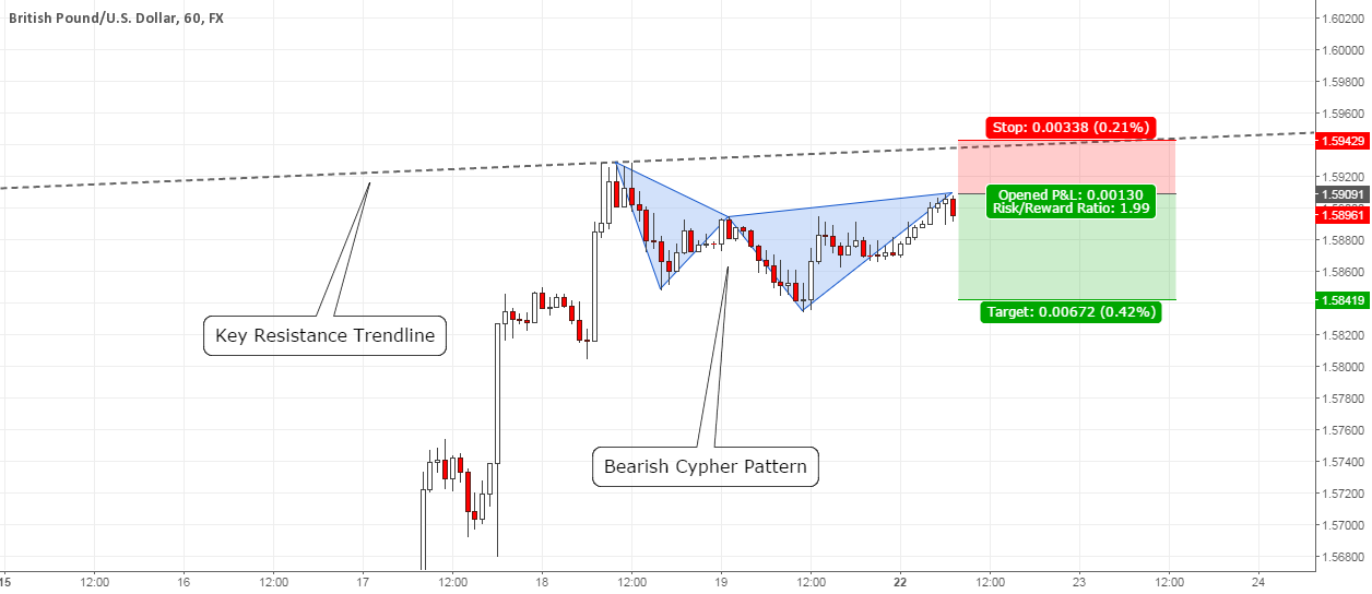GBPUSD: Bearish Cypher Pattern At Key Resistance Level