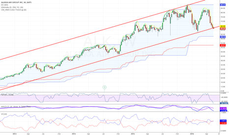 ALK: Bottom of the weekly channel reached.