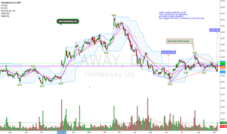 AWAY: Bottom Triangle (Bullish) Will Price See ($43)?