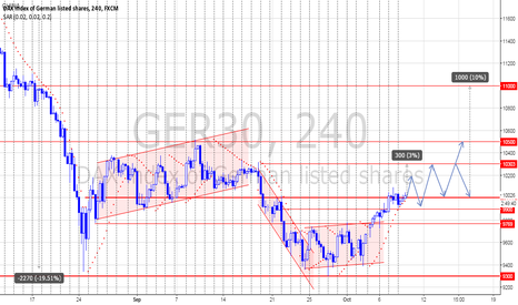 GER30: DAX - An Optimistic View