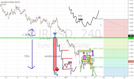 EURUSD: EURUSD SHORT 1M