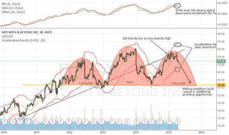 BBBY: BBBY Long Term trend reversal (Head and Shoulders) (56 by Sept.)
