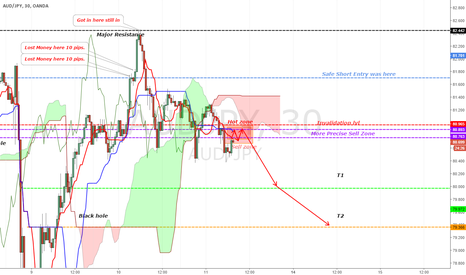 AUDJPY: [AUDJPY][UPDATE]STRONG BEARISH MOVE IN A FEW CANDLES