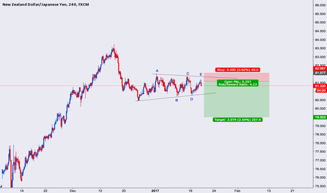 NZDJPY: NZDJPY short run, sell idea. ABCDE triangle.