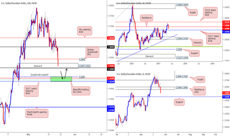 USDCAD: Absolutely beautiful setup on the CAD...