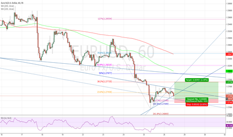EURUSD: Bullish Euro Wolfe Wave