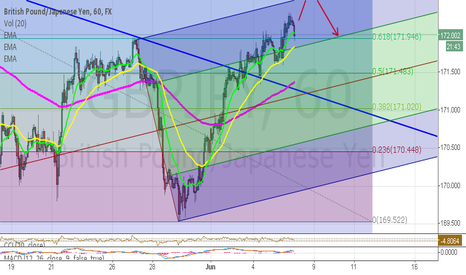 GBPJPY: Analyst GBP/JPY on 6/6/2014