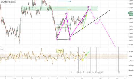 GBPNZD: GBPNZD Scanario with selling opportunities