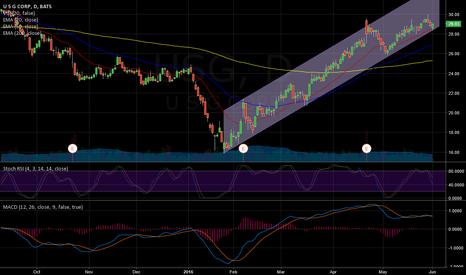 USG: USG trading inside a bullish channel