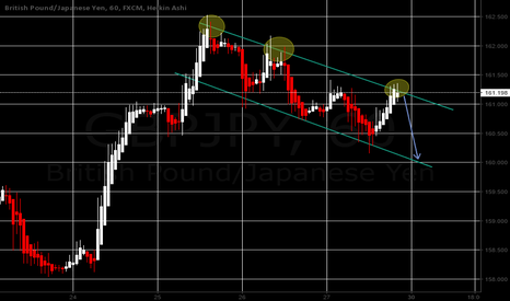 GBPJPY: GBP/JPY looking for short