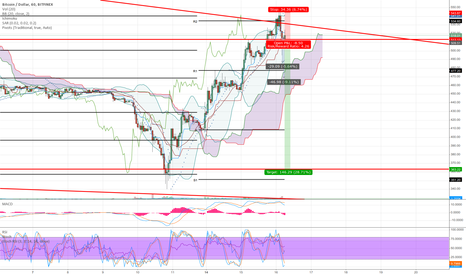 BTCUSD: A Simple Ranging Trade Strategy