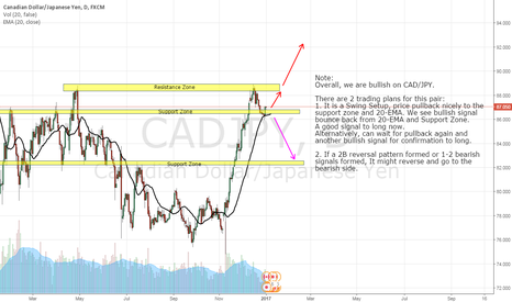 CADJPY: CAD/JPY, LONG, DAY CHART (2-JAN-2017)