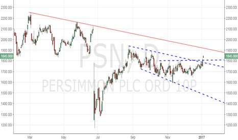 PSN: Persimmon - Bullish break