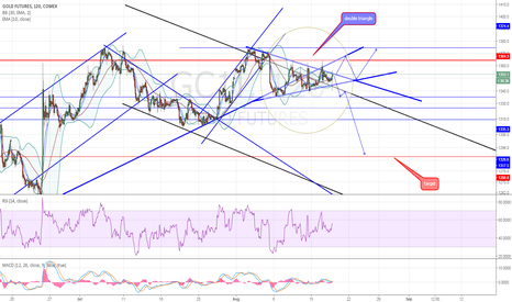 GC1!: golden treasure map , targets , supports , resistance