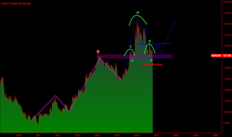 EURZAR: DO YOU TRADE THIS PAIR?  IT TIME TO GO LONG