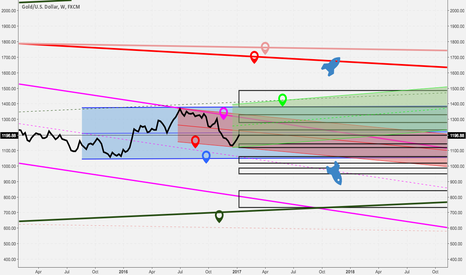 XAUUSD: Prive navigation chart for gold