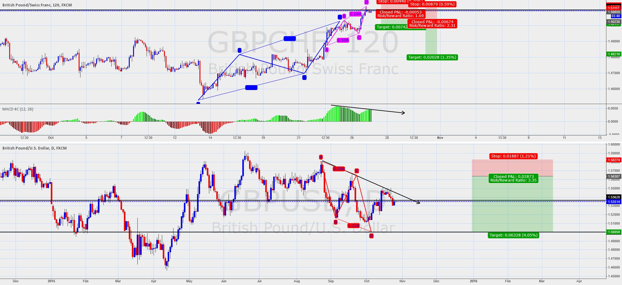 gbpchf bearish divergence