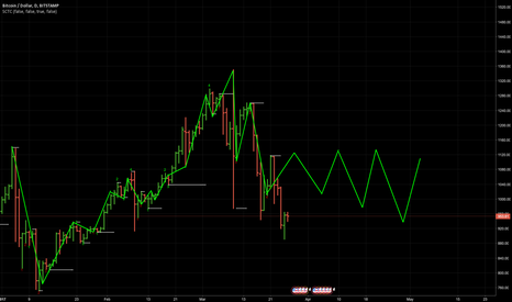 BTCUSD: swng trade, pivot point indicated only, no pricing