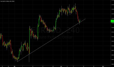 EURUSD: EU long off strong trend line