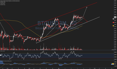 BTCUSD3M: Trade Idea #42 - $BTCUSD - 1HR OUTLOOK