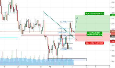 USDCHF: strong horizontal level that retested after brakeout