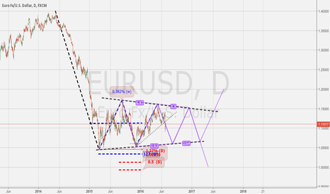 EURUSD: EURUSD : Study of Next Mouvement