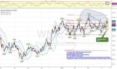 WNR: May soon reverse But Be Careful