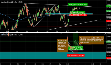 AUDUSD: Potential AUDUSD Long Reentry Possibility?!