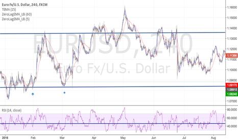 EURUSD: Preparing for lower lows