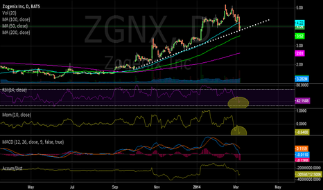 ZGNX: Bounce of 6-month TL, RSI, MOM, MACD