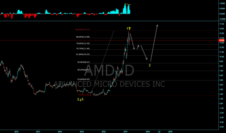 AMD: AMD have we reached a top for deeper correction?