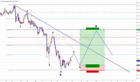 USDJPY: USD/JPY Swing plan.