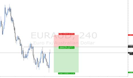 EURAUD: short