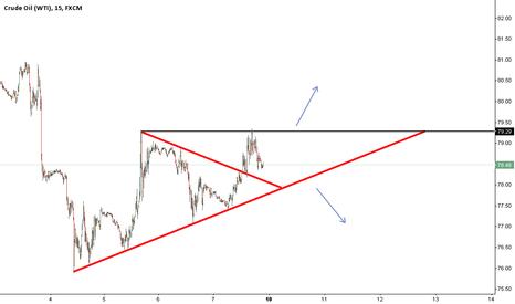 USOIL: Ascending Triangle on Oil