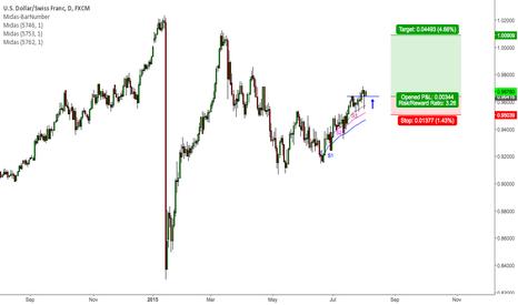 USDCHF: USD/CHF Bullish Momentum Expected