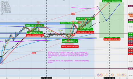 USDJPY: NFP Idea for #usd/xxx pairs