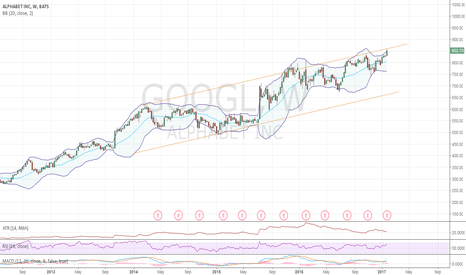 GOOGL: Down after ER tonight