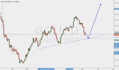 GC1!: Mr. Gold