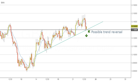 GBPAUD: Possible trend reversal