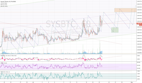 SYSBTC: Syscoin wave