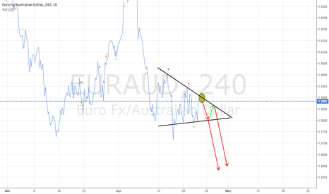 EURAUD: EURAUD Retracement Points