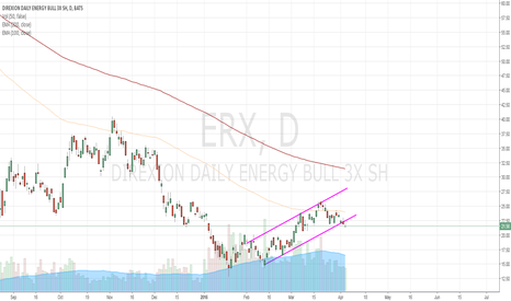 ERX: Oil & Gas down: Could take Energy Exploration Companies too