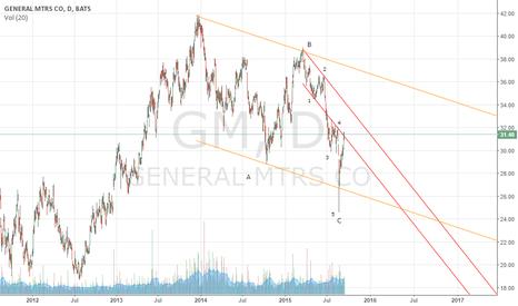GM: $GM good buy on dip scenario