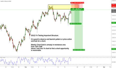 XAUUSD: GOLD 1h Testing Important Structure.